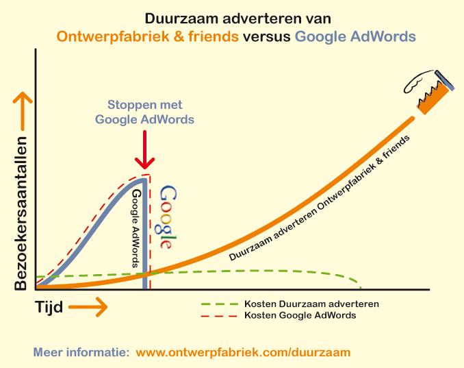 Duurzaam adverteren versus Google Adwords